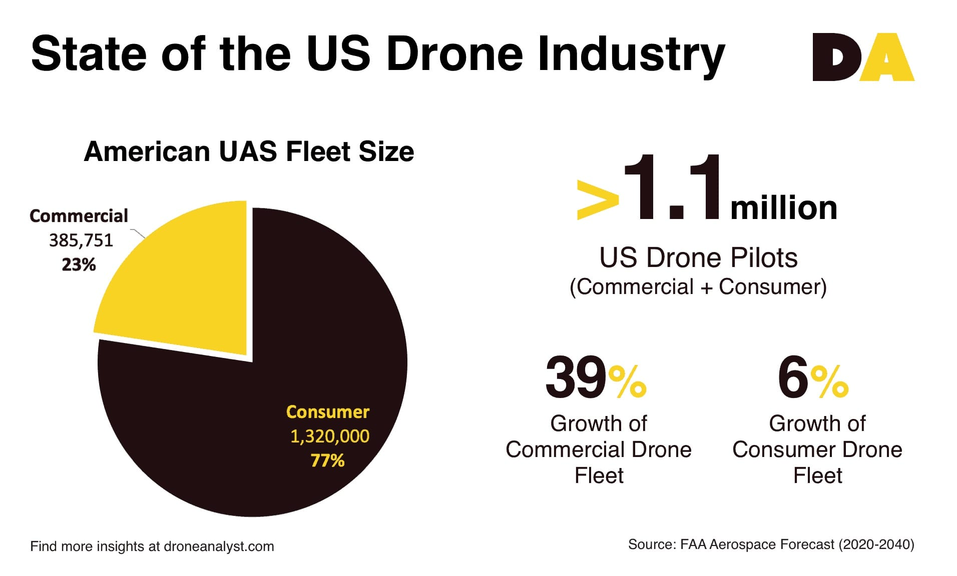 DroneAnalyst provides new insight into FAA Aerospace Forecast on drone industry