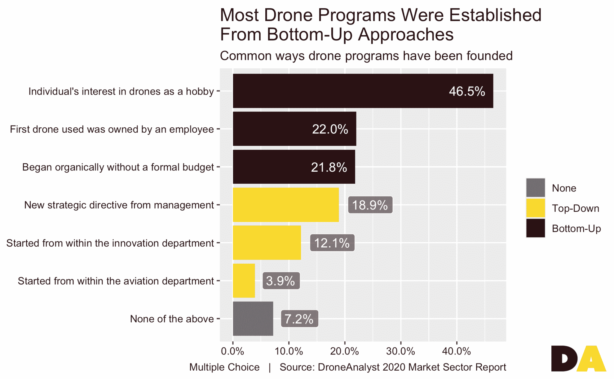 Recreational pilots drive adoption commercial drones