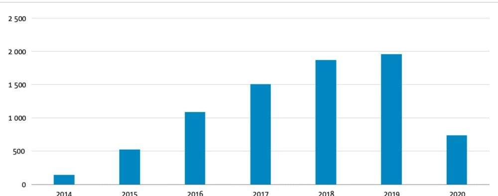 Reports of drones near airports over the years. The decrease in 2020 is a result of the corona crisis, which meant that far fewer reports were received. Source: EASA