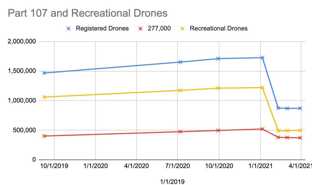 Number of drone registrations with FAA plummets