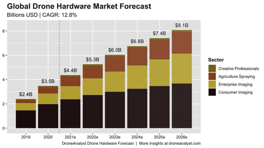 DroneAnalyst forecasts steady growth in drone hardware market