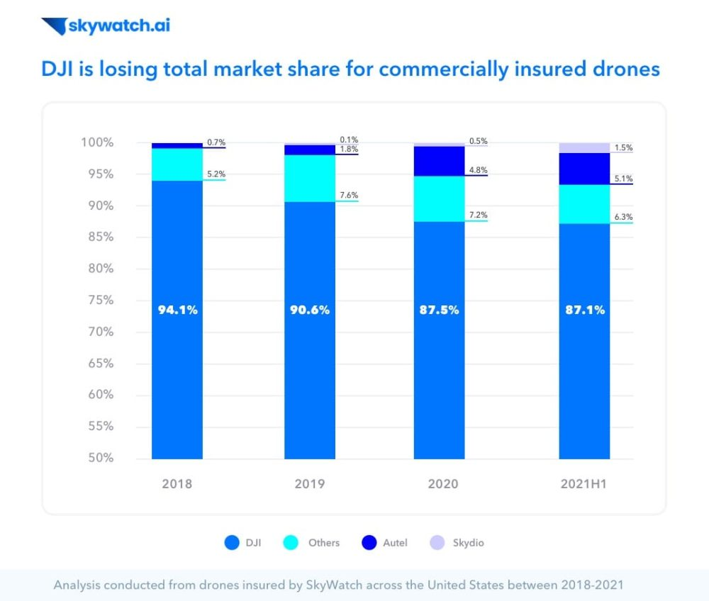 DJI loses market share in US to Autel and Skydio, says Skywatch