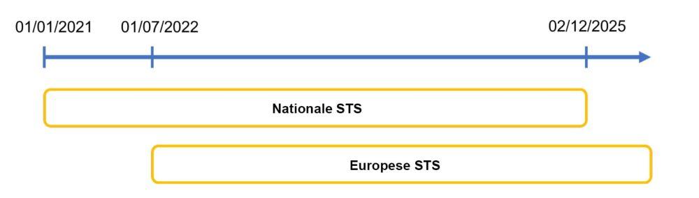 Possibility to declare European standard scenarios postponed by 2 years