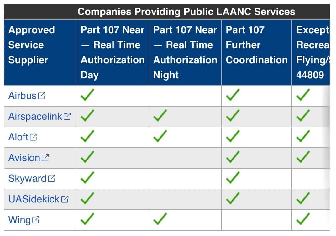 Airmap no longer on FAA Approved LAANC UAS Service Suppliers list
