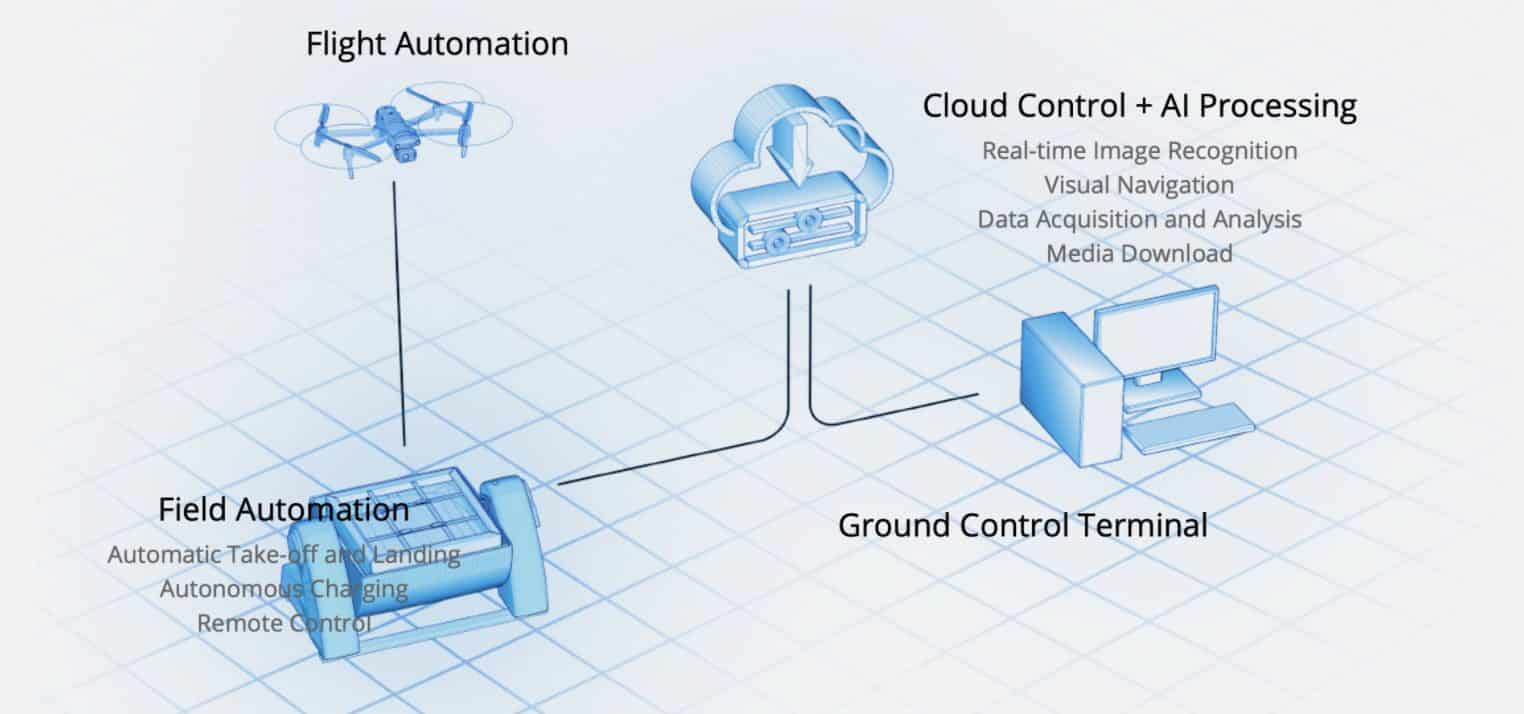Autel Introduces EVO Nest drone docking station for EVO II Series
